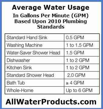 Average water usage in gallons per minute (GPM) based upon 2010 plumbing standards. AllWaterProducts.com