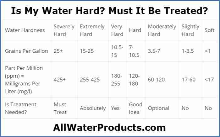 Is My Water Hard? Must It Be Treated? AllWaterProducts.com